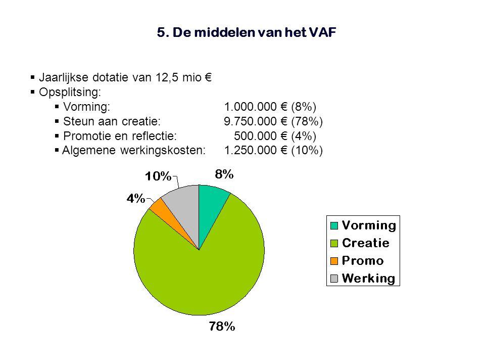 5. De middelen van het VAF  Jaarlijkse dotatie van 12,5 mio €  Opsplitsing:  Vorming:1.000.000 € (8%)  Steun aan creatie:9.750.000 € (78%)  Promo