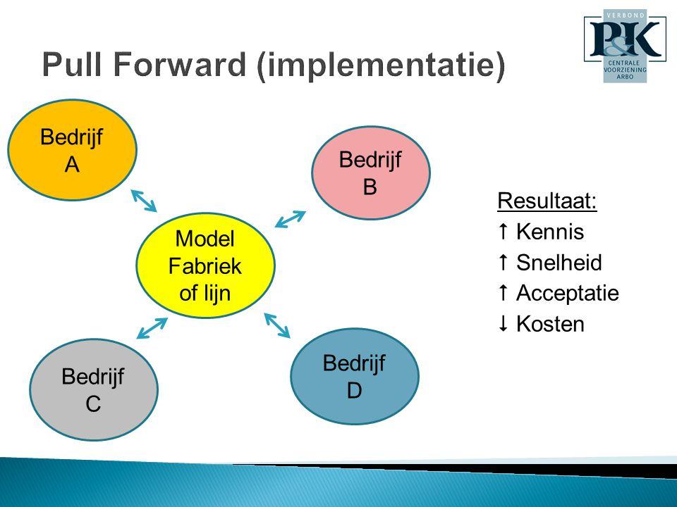 Model Fabriek of lijn Bedrijf A Bedrijf B Bedrijf D Bedrijf C Resultaat:  Kennis  Snelheid  Acceptatie  Kosten