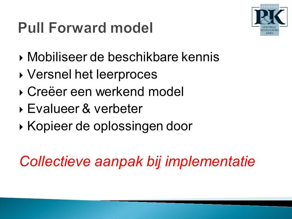  Mobiliseer de beschikbare kennis  Versnel het leerproces  Creëer een werkend model  Evalueer & verbeter  Kopieer de oplossingen door Collectieve aanpak bij implementatie