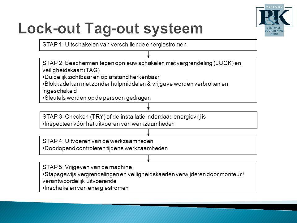 Lock-out Tag-out systeem STAP 1: Uitschakelen van verschillende energiestromen STAP 2: Beschermen tegen opnieuw schakelen met vergrendeling (LOCK) en veiligheidskaart (TAG) •Duidelijk zichtbaar en op afstand herkenbaar •Blokkade kan niet zonder hulpmiddelen & vrijgave worden verbroken en ingeschakeld •Sleutels worden op de persoon gedragen STAP 3: Checken (TRY) of de installatie inderdaad energievrij is •Inspecteer vóór het uitvoeren van werkzaamheden STAP 4: Uitvoeren van de werkzaamheden •Doorlopend controleren tijdens werkzaamheden STAP 5: Vrijgeven van de machine •Stapsgewijs vergrendelingen en veiligheidskaarten verwijderen door monteur / verantwoordelijk uitvoerende •Inschakelen van energiestromen