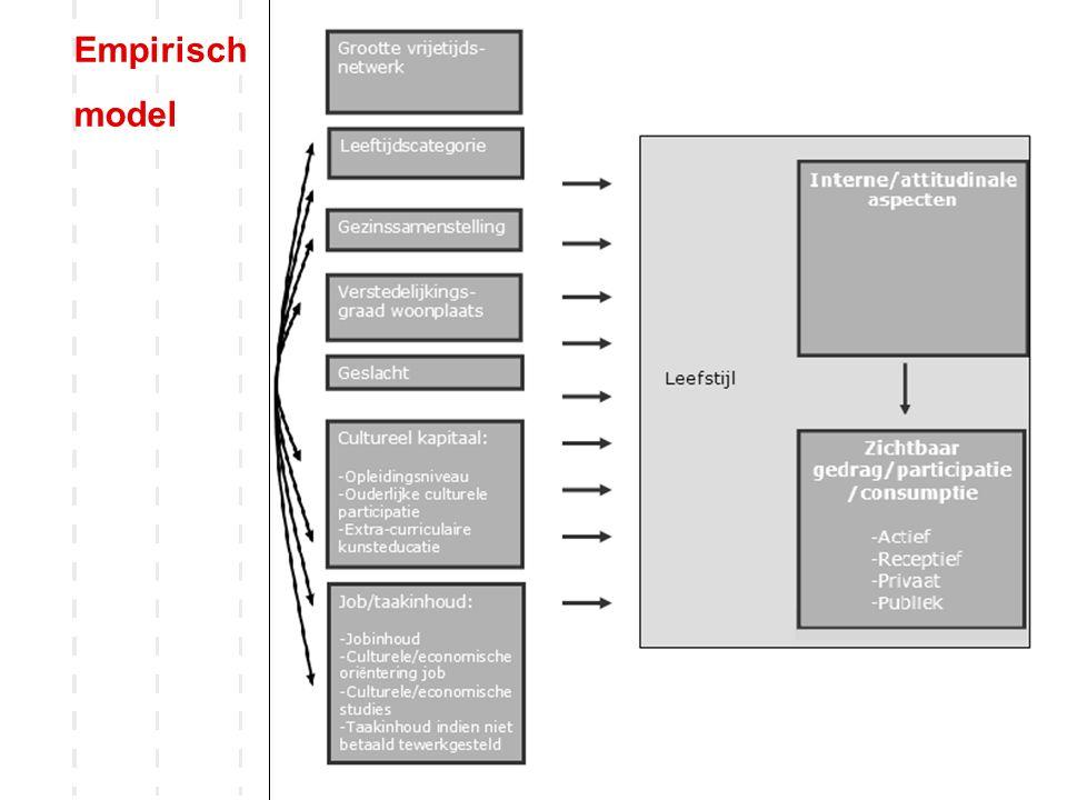10 Empirisch model