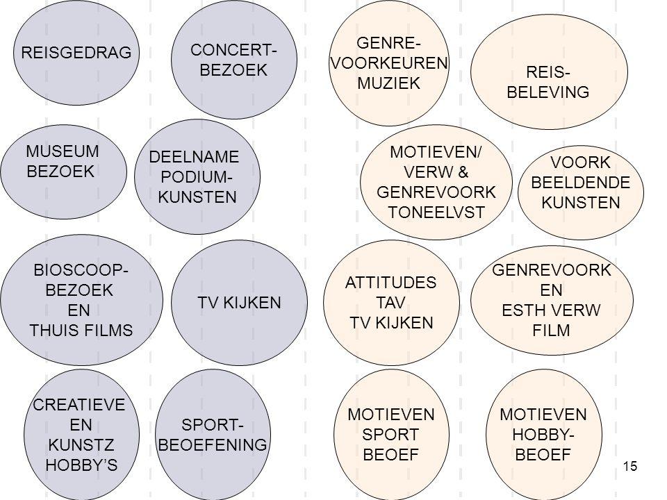 15 REISGEDRAG MUSEUM BEZOEK DEELNAME PODIUM- KUNSTEN GENREVOORK EN ESTH VERW FILM TV KIJKEN CREATIEVE EN KUNSTZ HOBBY'S SPORT- BEOEFENING CONCERT- BEZ