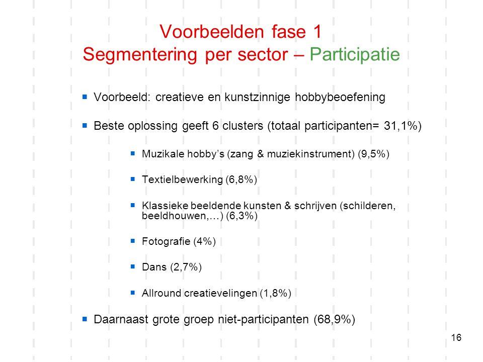 16  Voorbeeld: creatieve en kunstzinnige hobbybeoefening  Beste oplossing geeft 6 clusters (totaal participanten= 31,1%)  Muzikale hobby's (zang &