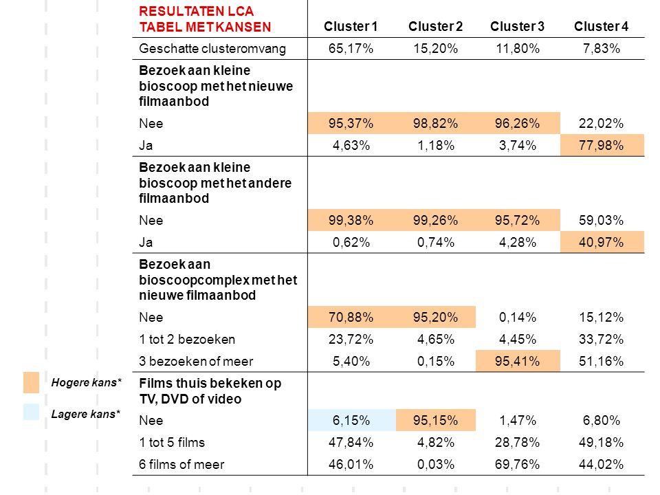 18 Hogere kans* Lagere kans* RESULTATEN LCA TABEL MET KANSENCluster 1Cluster 2Cluster 3Cluster 4 Geschatte clusteromvang65,17%15,20%11,80%7,83% Bezoek