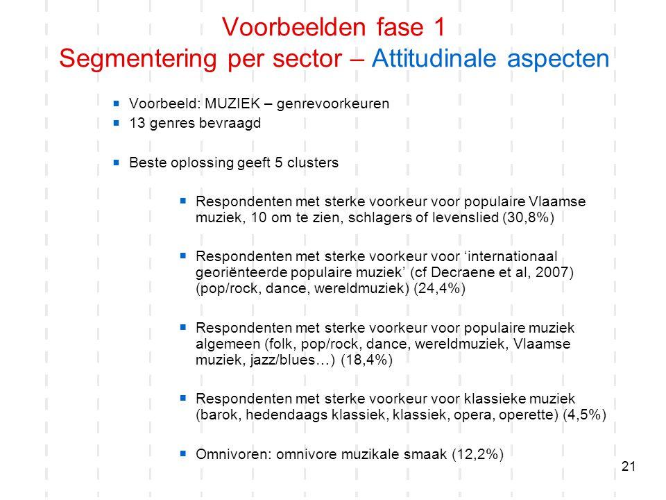21  Voorbeeld: MUZIEK – genrevoorkeuren  13 genres bevraagd  Beste oplossing geeft 5 clusters  Respondenten met sterke voorkeur voor populaire Vla