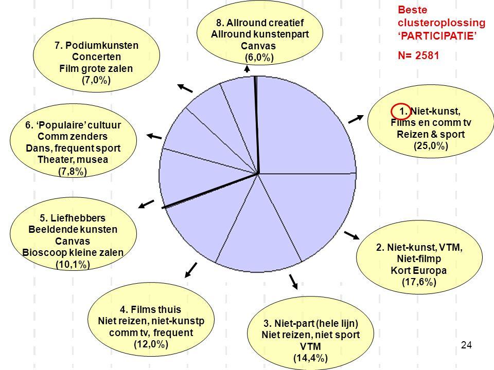 24 1. Niet-kunst, Films en comm tv Reizen & sport (25,0%) 2. Niet-kunst, VTM, Niet-filmp Kort Europa (17,6%) 3. Niet-part (hele lijn) Niet reizen, nie