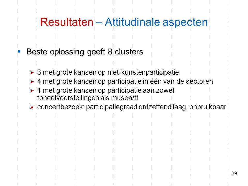 29 Resultaten – Attitudinale aspecten  Beste oplossing geeft 8 clusters  3 met grote kansen op niet-kunstenparticipatie  4 met grote kansen op part
