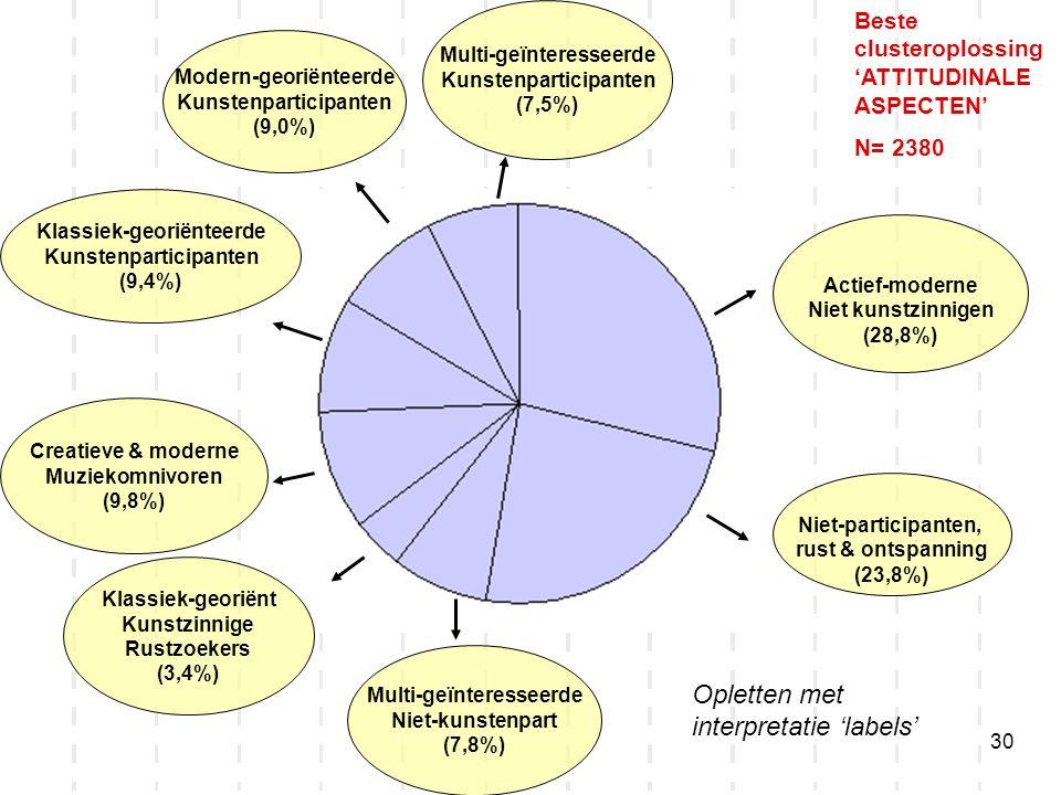30 Niet-participanten, rust & ontspanning (23,8%) Actief-moderne Niet kunstzinnigen (28,8%) Creatieve & moderne Muziekomnivoren (9,8%) Klassiek-georië