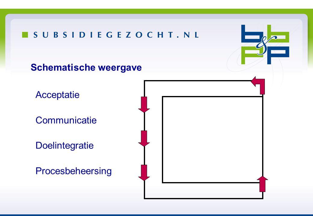 Schematische weergave Acceptatie Communicatie Doelintegratie Procesbeheersing