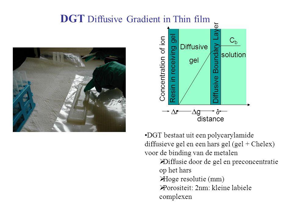 DGT Diffusive Gradient in Thin film gg Concentration of ion rr Resin in receiving gel distance Diffusive gel CbCb solution Diffusive Boundary Layer •DGT bestaat uit een polycarylamide diffusieve gel en een hars gel (gel + Chelex) voor de binding van de metalen  Diffusie door de gel en preconcentratie op het hars  Hoge resolutie (mm)  Porositeit: 2nm: kleine labiele complexen