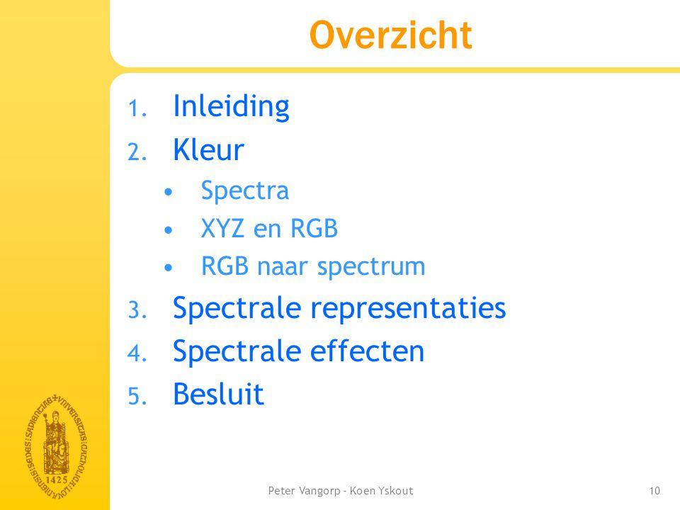 Peter Vangorp - Koen Yskout10 Overzicht 1.Inleiding 2.