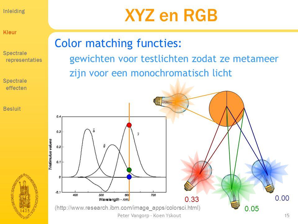 Peter Vangorp - Koen Yskout15 XYZ en RGB Color matching functies: gewichten voor testlichten zodat ze metameer zijn voor een monochromatisch licht Inleiding Kleur Spectrale representaties Spectrale effecten Besluit (http://www.research.ibm.com/image_apps/colorsci.html) 0.33 0.05 0.00