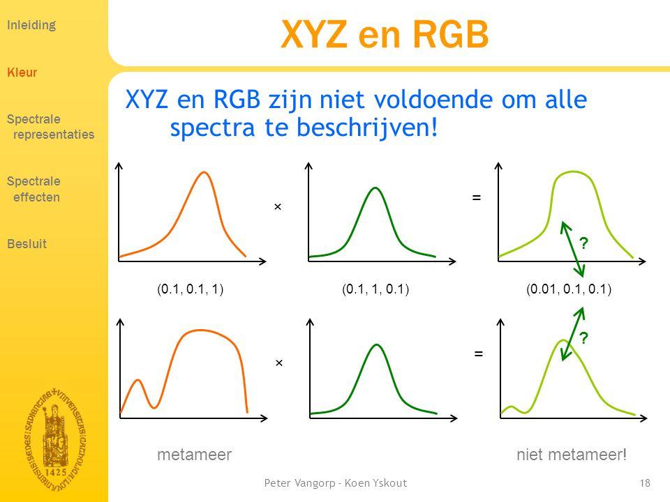 Peter Vangorp - Koen Yskout18 XYZ en RGB XYZ en RGB zijn niet voldoende om alle spectra te beschrijven.