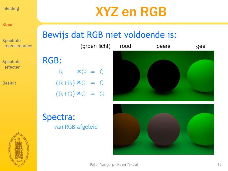 Peter Vangorp - Koen Yskout19 XYZ en RGB Bewijs dat RGB niet voldoende is: RGB: R ×G = 0 (R+B)×G = 0 (R+G)×G = G Spectra: van RGB afgeleid roodpaarsgeel(groen licht) Inleiding Kleur Spectrale representaties Spectrale effecten Besluit