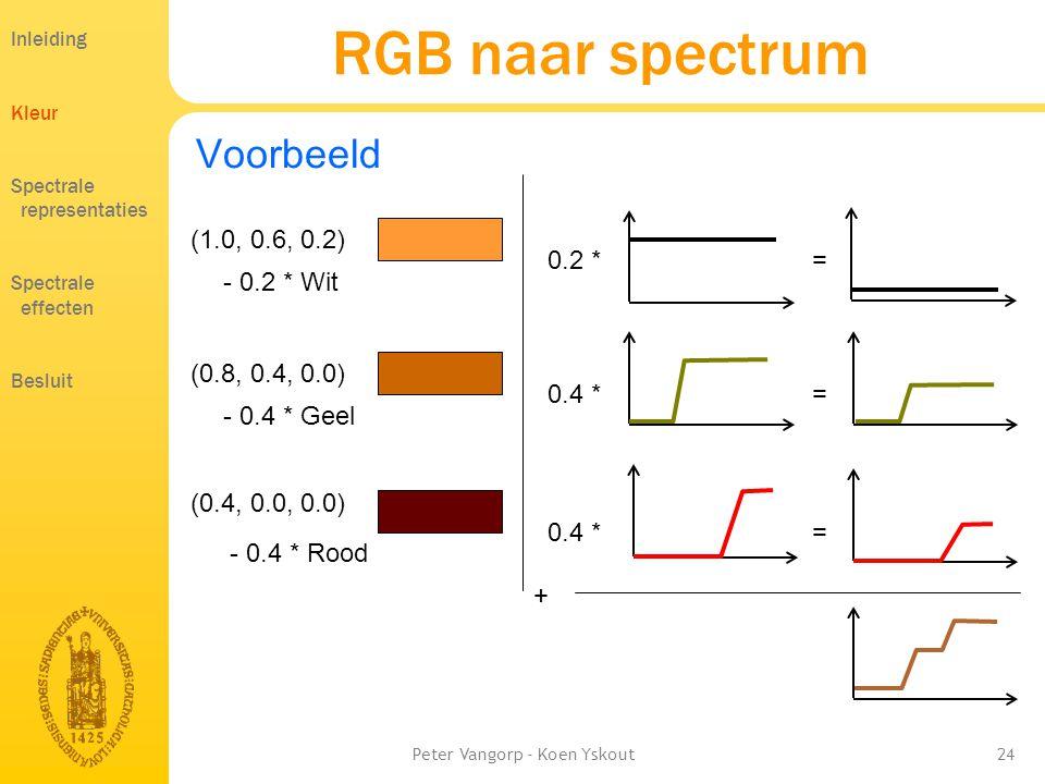 Peter Vangorp - Koen Yskout24 0.4 * = RGB naar spectrum Voorbeeld (1.0, 0.6, 0.2) - 0.2 * Wit (0.8, 0.4, 0.0) - 0.4 * Geel (0.4, 0.0, 0.0) - 0.4 * Rood 0.2 * = 0.4 * = + Inleiding Kleur Spectrale representaties Spectrale effecten Besluit