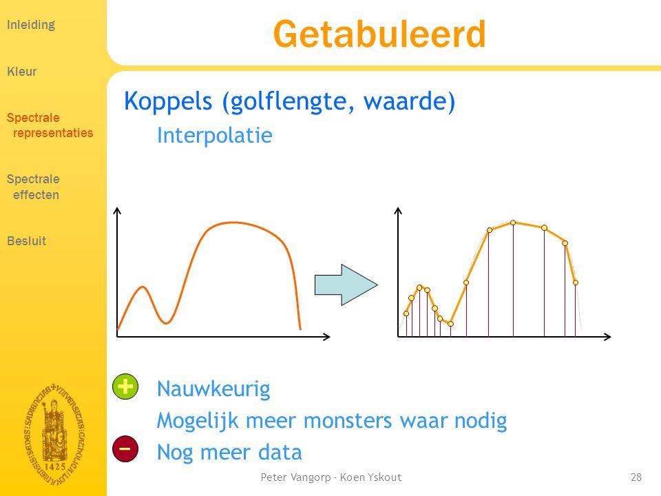 Peter Vangorp - Koen Yskout28 Koppels (golflengte, waarde) Interpolatie Nauwkeurig Mogelijk meer monsters waar nodig Nog meer data Getabuleerd + − Inleiding Kleur Spectrale representaties Spectrale effecten Besluit