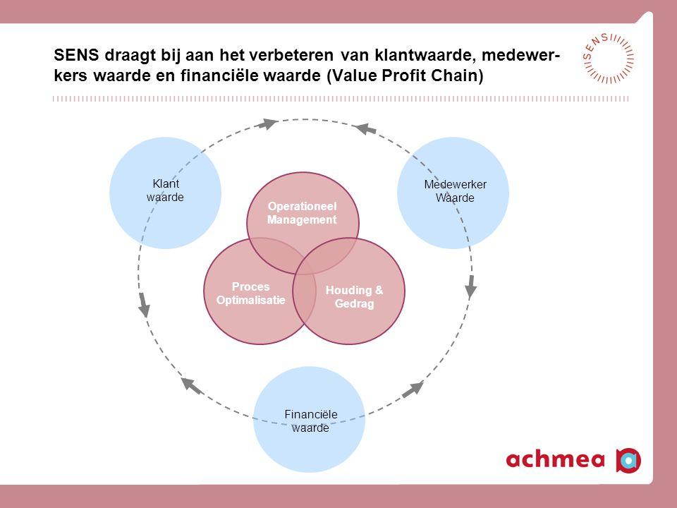Medewerker Waarde Klant waarde Financiële waarde Houding & Gedrag Operationeel Management Proces Optimalisatie SENS draagt bij aan het verbeteren van