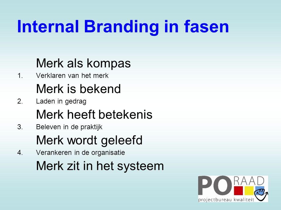 Internal Branding in fasen Merk als kompas 1.Verklaren van het merk Merk is bekend 2.Laden in gedrag Merk heeft betekenis 3.Beleven in de praktijk Merk wordt geleefd 4.Verankeren in de organisatie Merk zit in het systeem