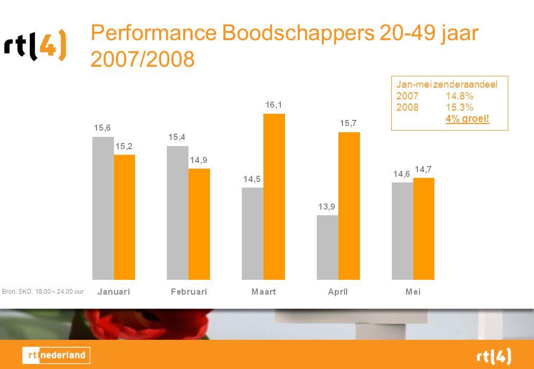 Performance Boodschappers 20-49 jaar 2007/2008 Bron: SKO, 18.00 – 24.00 uur Jan-mei zenderaandeel 200714.8% 200815.3% 4% groei!
