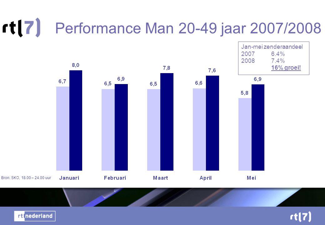 Performance Man 20-49 jaar 2007/2008 Bron: SKO, 18.00 – 24.00 uur Jan-mei zenderaandeel 20076.4% 20087.4% 16% groei!