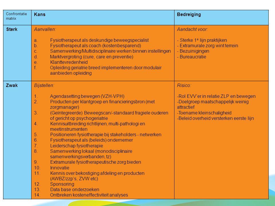 Confrontatie matrix KansBedreiging SterkAanvallen: a.Fysiotherapeut als deskundige beweegspecialist b.Fysiotherapeut als coach (kostenbesparend) c.Sam