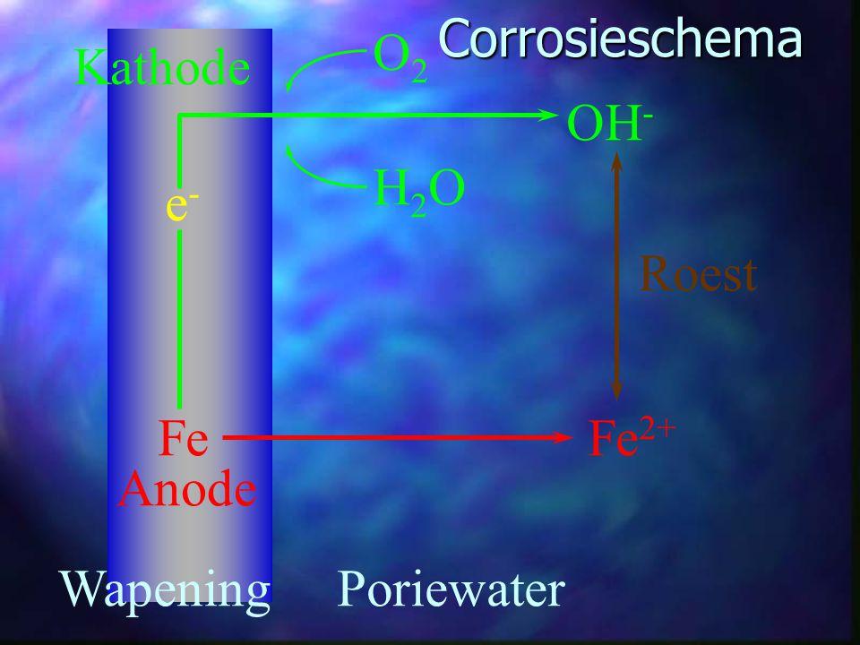 Fe 2+ Fe e-e- O2O2 OH - H2OH2O WapeningPoriewater Roest Kathode AnodeCorrosieschema