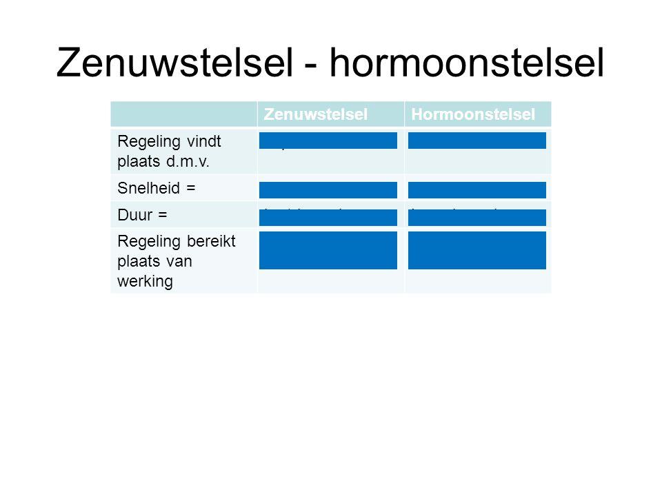 Zenuwstelsel - hormoonstelsel ZenuwstelselHormoonstelsel Regeling vindt plaats d.m.v. impulsenHormonen Snelheid =snellangzaam Duur =kortdurendLangdure