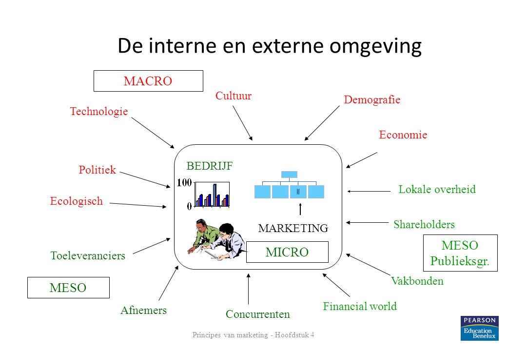 Principes van marketing - Hoofdstuk 4 7 De interne en externe omgeving BEDRIJF Technologie Toeleveranciers Politiek Economie Vakbonden Demografie Afne
