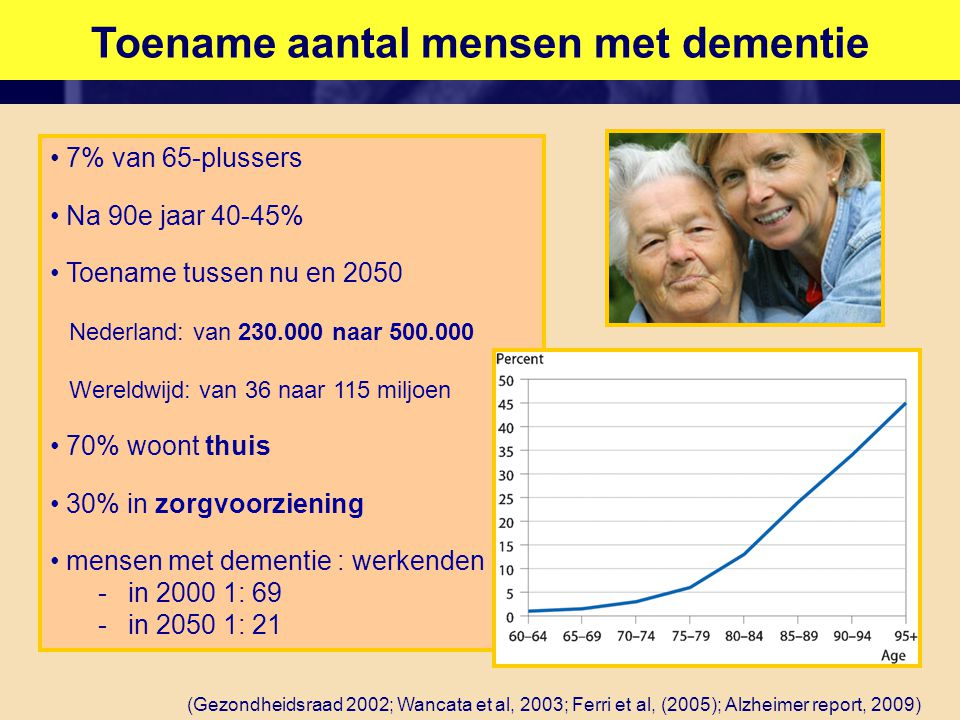 Toename aantal mensen met dementie • 7% van 65-plussers • Na 90e jaar 40-45% • Toename tussen nu en 2050 Nederland: van 230.000 naar 500.000 Wereldwij