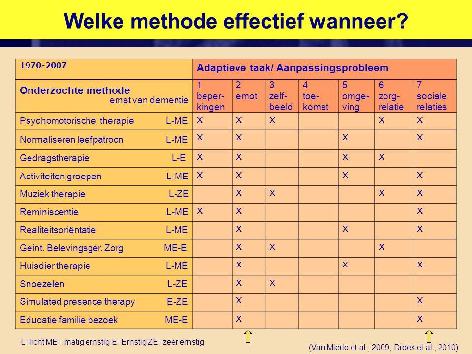 Welke methode effectief wanneer? 1970-2007 Adaptieve taak/ Aanpassingsprobleem Onderzochte methode ernst van dementie 1 beper- kingen 2 emot 3 zelf- b