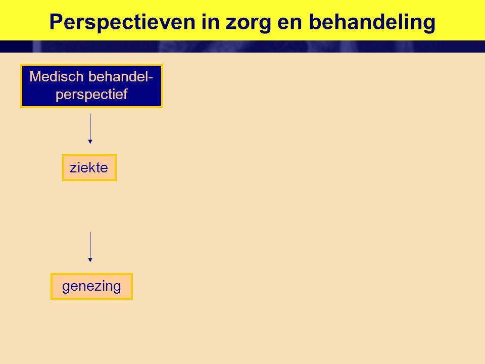 Perspectieven in zorg en behandeling Medisch behandel- perspectief Psychosociale perspectief Gevolgen perspectief ziekte stoornissen beperkingen handicaps aanpassing aan/ omgaan met de gevolgen van ziekte genezingrehabilitatie/ compensatie begeleiding/ ondersteuning Kwaliteit van leven