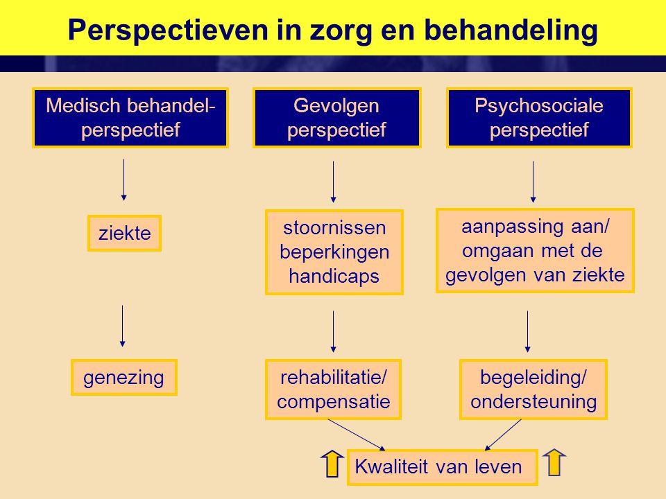 Psychosociale perspectief bij dementiezorg Medisch behandel- perspectief Psychosociale perspectief Gevolgen perspectief ziekte stoornissen beperkingen handicaps aanpassing aan/ omgaan met de gevolgen van dementie genezingrehabilitatie/ compensatie begeleiding/ ondersteuning Kwaliteit van leven