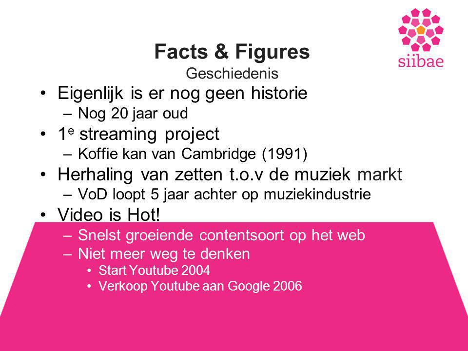 Facts & Figures Geschiedenis •Eigenlijk is er nog geen historie –Nog 20 jaar oud •1 e streaming project –Koffie kan van Cambridge (1991) •Herhaling van zetten t.o.v de muziek markt –VoD loopt 5 jaar achter op muziekindustrie •Video is Hot.
