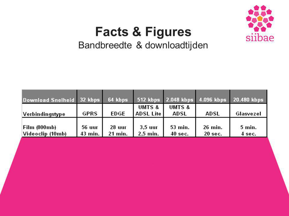Facts & Figures Bandbreedte & downloadtijden
