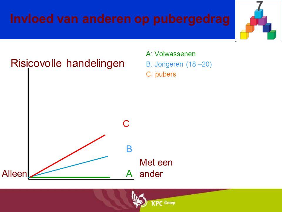 A: Volwassenen B: Jongeren (18 –20) C: pubers C B A Risicovolle handelingen Alleen Met een ander Invloed van anderen op pubergedrag