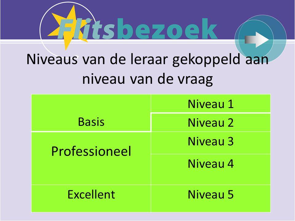 Niveaus van de leraar gekoppeld aan niveau van de vraag Basis Niveau 1 Niveau 2 Professioneel Niveau 3 Niveau 4 ExcellentNiveau 5