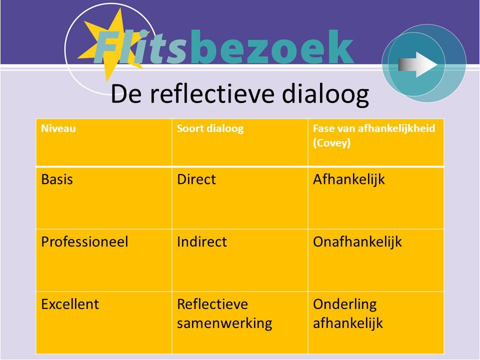 De reflectieve dialoog NiveauSoort dialoogFase van afhankelijkheid (Covey) BasisDirectAfhankelijk ProfessioneelIndirectOnafhankelijk ExcellentReflectieve samenwerking Onderling afhankelijk