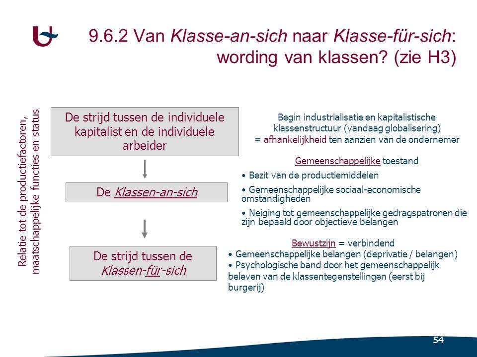 54 9.6.2 Van Klasse-an-sich naar Klasse-für-sich: wording van klassen.