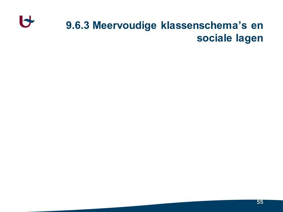 55 9.6.3 Meervoudige klassenschema's en sociale lagen