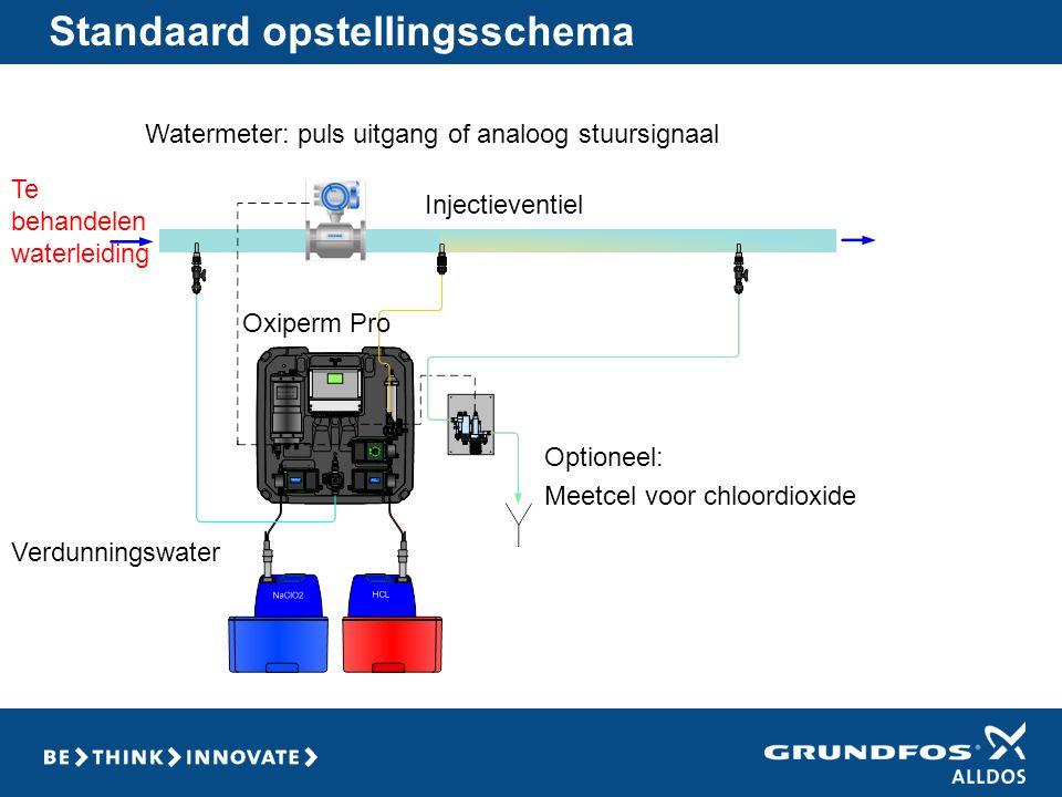 Standaard opstellingsschema Optioneel: Meetcel voor chloordioxide Injectieventiel Watermeter: puls uitgang of analoog stuursignaal Oxiperm Pro Verdunn