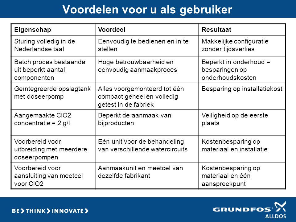 Voordelen voor u als gebruiker EigenschapVoordeelResultaat Sturing volledig in de Nederlandse taal Eenvoudig te bedienen en in te stellen Makkelijke c
