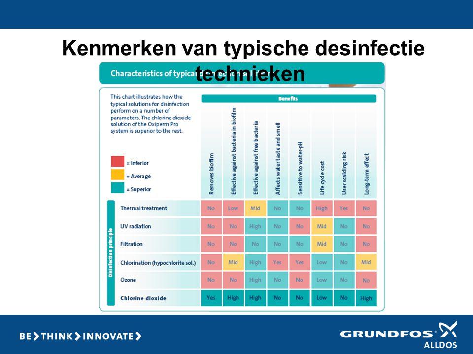 Kenmerken van typische desinfectie technieken