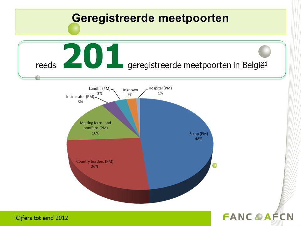 Geregistreerde meetpoorten reeds 201 geregistreerde meetpoorten in België 1 1 Cijfers tot eind 2012