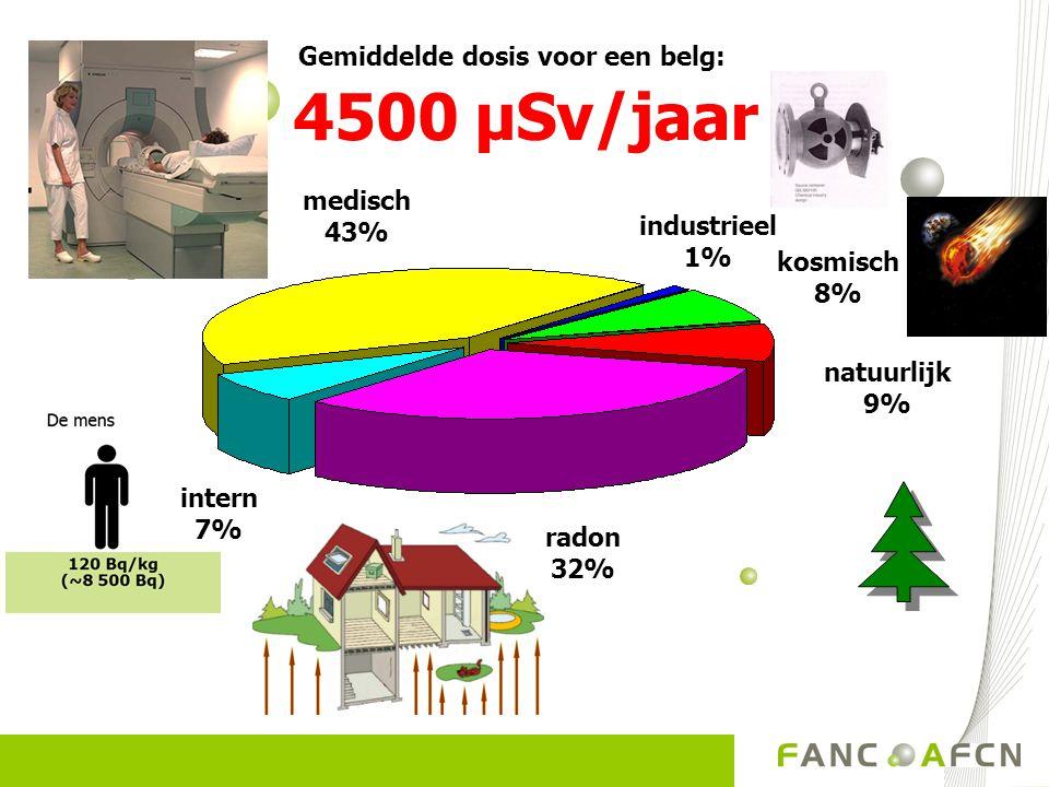 Gemiddelde dosis voor een belg: 4500 µSv/jaar industrieel 1% radon 32% medisch 43% intern 7% kosmisch 8% natuurlijk 9%