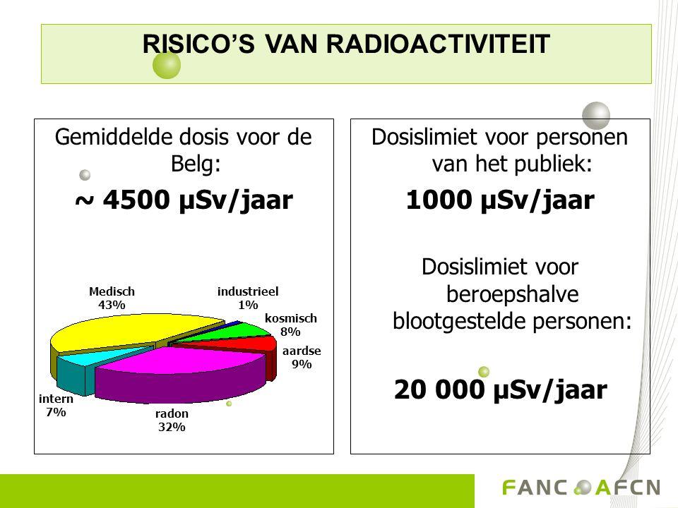 Dosislimiet voor personen van het publiek: 1000 µSv/jaar Dosislimiet voor beroepshalve blootgestelde personen: 20 000 µSv/jaar Gemiddelde dosis voor d