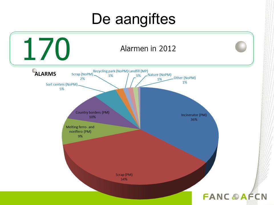 De aangiftes Alarmen in 2012 170