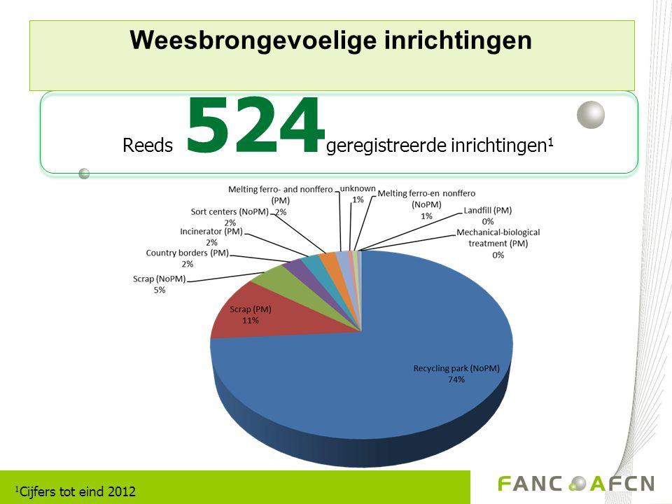Weesbrongevoelige inrichtingen Reeds 524 geregistreerde inrichtingen 1 1 Cijfers tot eind 2012