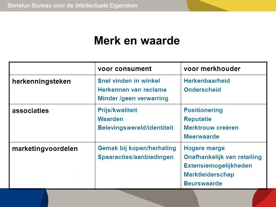 Benelux-Bureau voor de Intellectuele Eigendom Merk en waarde voor consumentvoor merkhouder herkenningsteken Snel vinden in winkel Herkennen van reclam