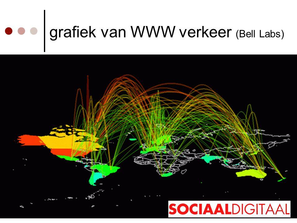 grafiek van WWW verkeer (Bell Labs)