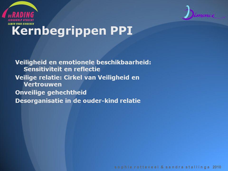Kernbegrippen PPI Veiligheid en emotionele beschikbaarheid: Sensitiviteit en reflectie Veilige relatie: Cirkel van Veiligheid en Vertrouwen Onveilige